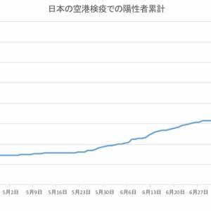 日本の空港検疫での陽性者数(8月10日発表分まで)