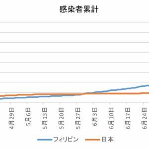 日本とフィリピンの感染者数の比較(8月10日)