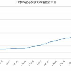 日本の空港検疫での陽性者数(8月12日発表分まで)