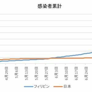 日本とフィリピンの感染者数の比較(8月12日)