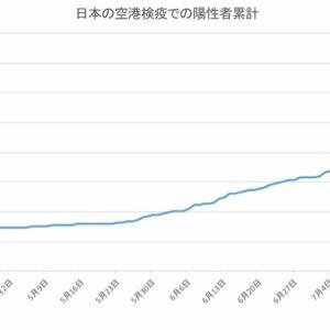 日本の空港検疫での陽性者数(8月13日発表分まで)