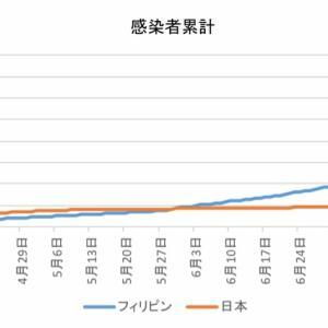 日本とフィリピンの感染者数の比較(8月13日)