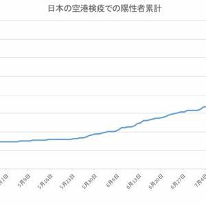 日本の空港検疫での陽性者数(8月14日発表分まで)