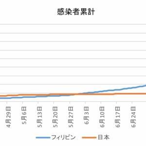 日本とフィリピンの感染者数の比較(8月14日)