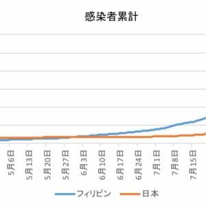 日本とフィリピンの感染者数の比較(9月15日)