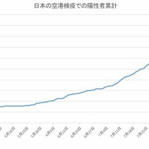 日本の空港検疫での陽性者数(9月16日発表分まで)