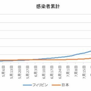日本とフィリピンの感染者数の比較(9月16日)