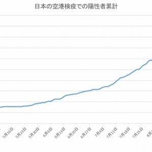 日本の空港検疫での陽性者数(9月17日発表分まで)