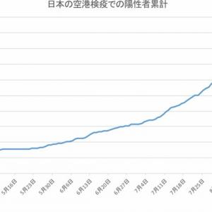 日本の空港検疫での陽性者数(9月18日発表分まで)