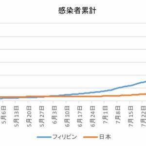 日本とフィリピンの感染者数の比較(9月18日)