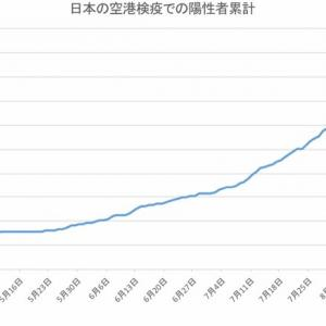日本の空港検疫での陽性者数(9月19日発表分まで)