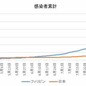 日本とフィリピンの感染者数の比較(9月20日)