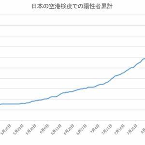 日本の空港検疫での陽性者数(9月21日発表分まで)