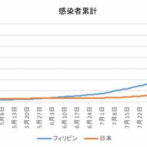 日本とフィリピンの感染者数の比較(9月21日)