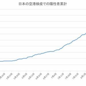 日本の空港検疫での陽性者数(9月22日発表分まで)