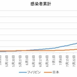 日本とフィリピンの感染者数の比較(9月22日)
