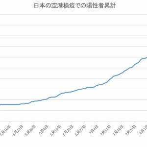 日本の空港検疫での陽性者数(9月23日発表分まで)
