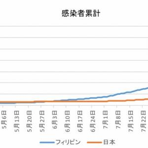 日本とフィリピンの感染者数の比較(9月23日)