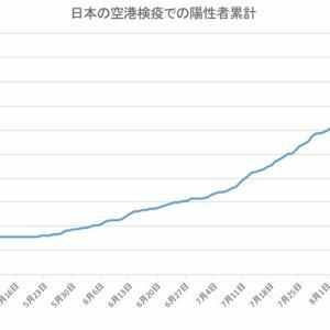 日本の空港検疫での陽性者数(9月24日発表分まで)