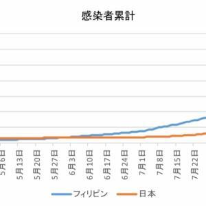 日本とフィリピンの感染者数の比較(9月24日)