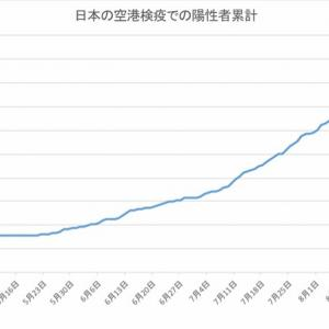 日本の空港検疫での陽性者数(9月25日発表分まで)