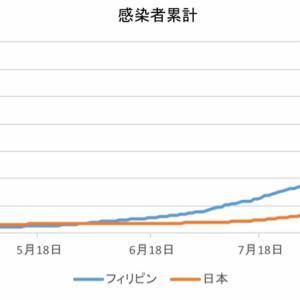 日本とフィリピンの感染者数の比較(9月25日)