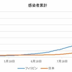 日本とフィリピンの感染者数の比較(9月26日)