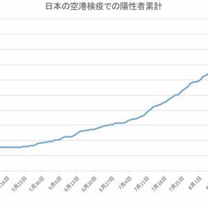 日本の空港検疫での陽性者数(9月27日発表分まで)