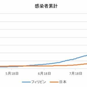 日本とフィリピンの感染者数の比較(9月27日)