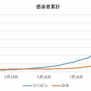 日本とフィリピンの感染者数の比較(9月30日)