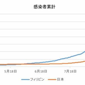 日本とフィリピンの感染者数の比較(10月1日)