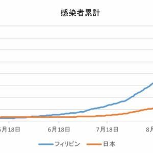 日本とフィリピンの感染者数の比較(10月20日)