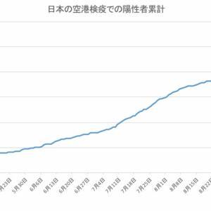 日本の空港検疫での陽性者数(10月21日発表分まで)