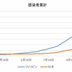 日本とフィリピンの感染者数の比較(10月23日)
