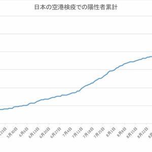 日本の空港検疫での陽性者数(10月24日発表分まで)