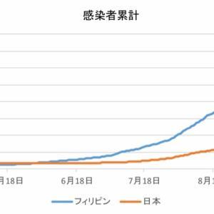 日本とフィリピンの感染者数の比較(10月24日)