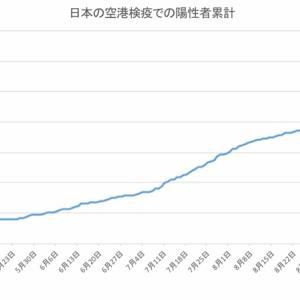 日本の空港検疫での陽性者数(10月26日発表分まで)