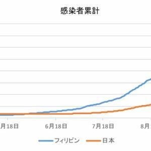 日本とフィリピンの感染者数の比較(10月26日)