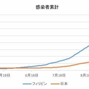日本とフィリピンの感染者数の比較(10月27日)