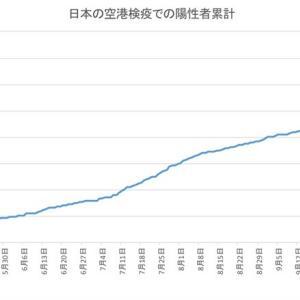 日本の空港検疫での陽性者数(11月25日発表分まで)