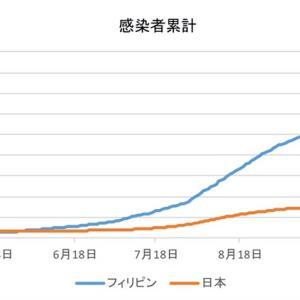 日本とフィリピンの感染者数の比較(11月25日)