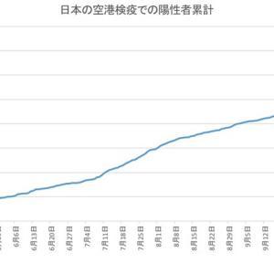 日本の空港検疫での陽性者数(11月28日発表分まで)