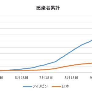 日本とフィリピンの感染者数の比較(11月29日)