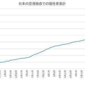 日本の空港検疫での陽性者数(11月30日発表分まで)