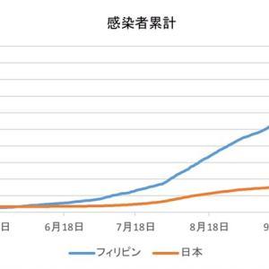 日本とフィリピンの感染者数の比較(11月30日)