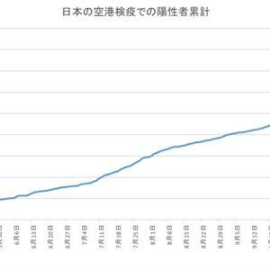 日本の空港検疫での陽性者数(12月3日発表分まで)