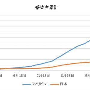 日本とフィリピンの感染者数の比較(12月3日)