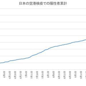 日本の空港検疫での陽性者数(12月4日発表分まで)