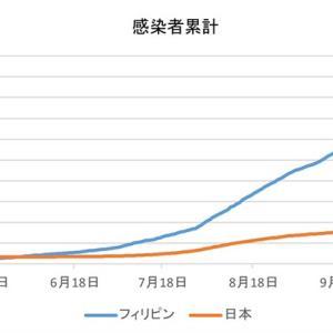 日本とフィリピンの感染者数の比較(12月4日)