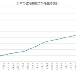 日本の空港検疫での陽性者数(12月5日発表分まで)